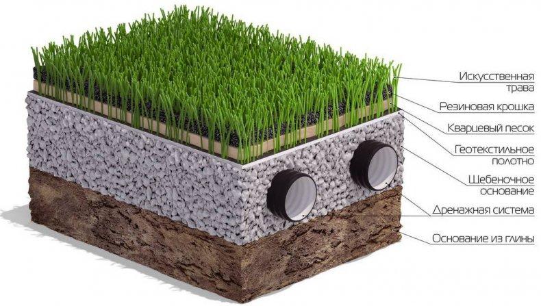 Технология укладки искусственного газона
