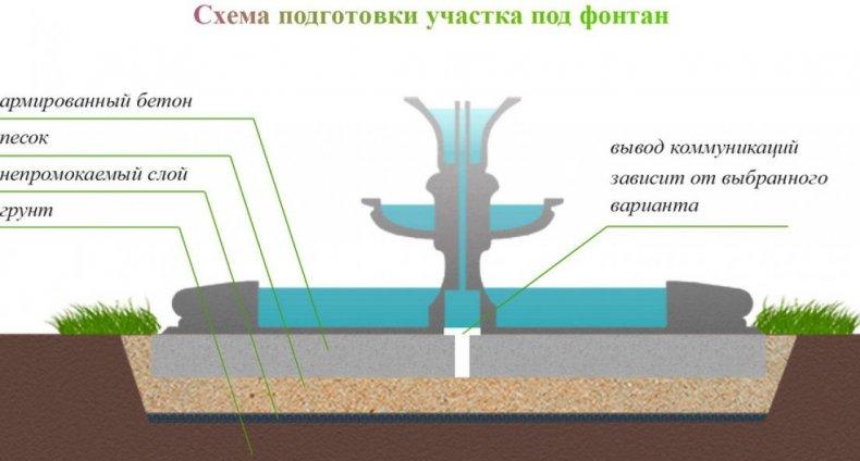 Подготовка участка под фонтан