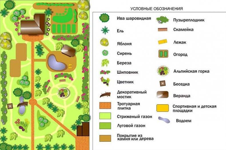 Условные обозначения в ландшафтном дизайне