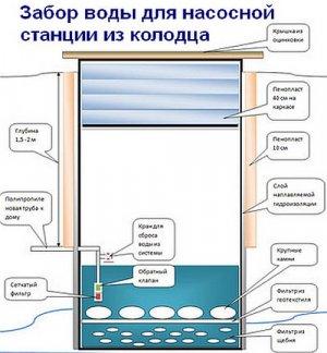 насосный, станция, дача, водоснабжение