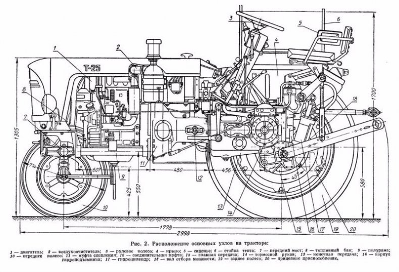 Технические характеристики трактора