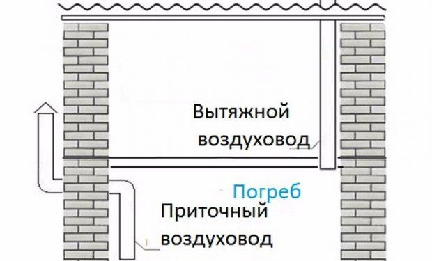 Как делается вентиляция погреба или подвала Как сделать вентиляцию в погребе