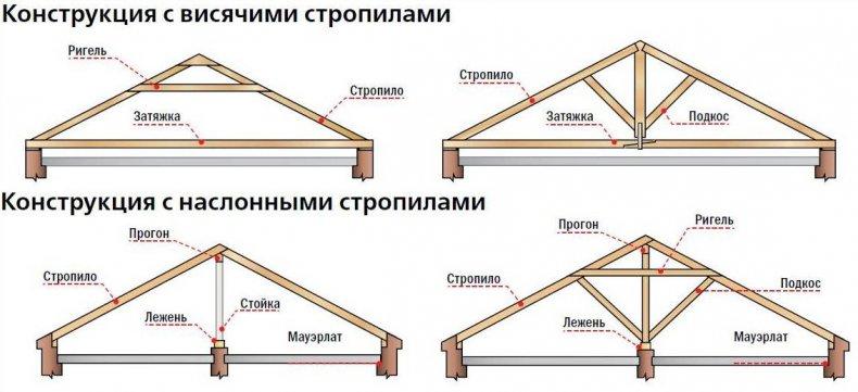 Конструкция крыш с висячими и наслонными стропилами