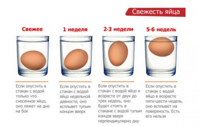 Какое яйцо всплывает полностью