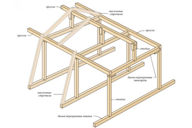 строительство, крыша, баня, стропильных систем, стропильной фермы