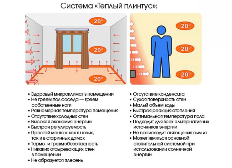 Система теплых плинтусов