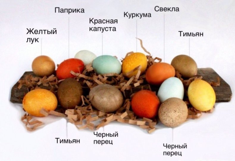 Пасхальные яйца, натуральные красители