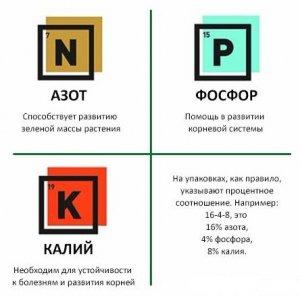 Азот, фосфор, калий