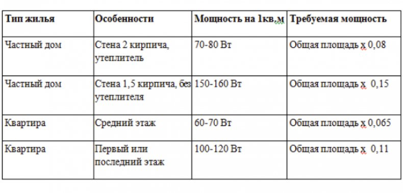 Таблица расчета мощности котла