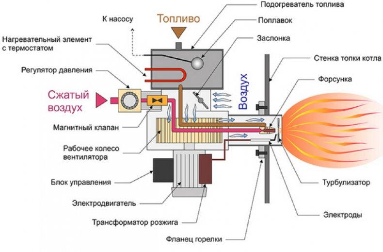 Принцип работы газовой горелки