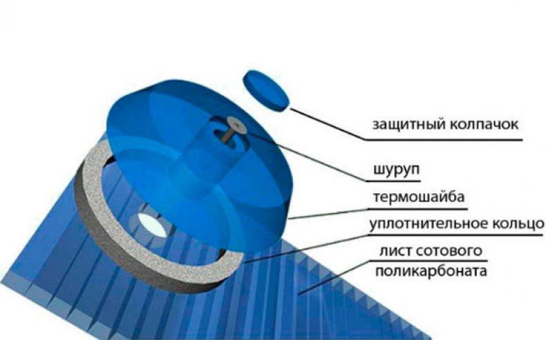 Термошайба для монтажа сотового поликарбоната