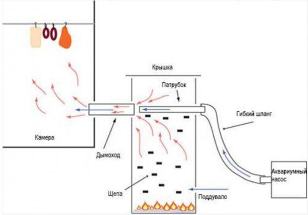 Коптильня холодного копчения с дымогенератором фото