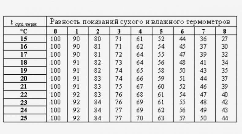 Таблица разности температур