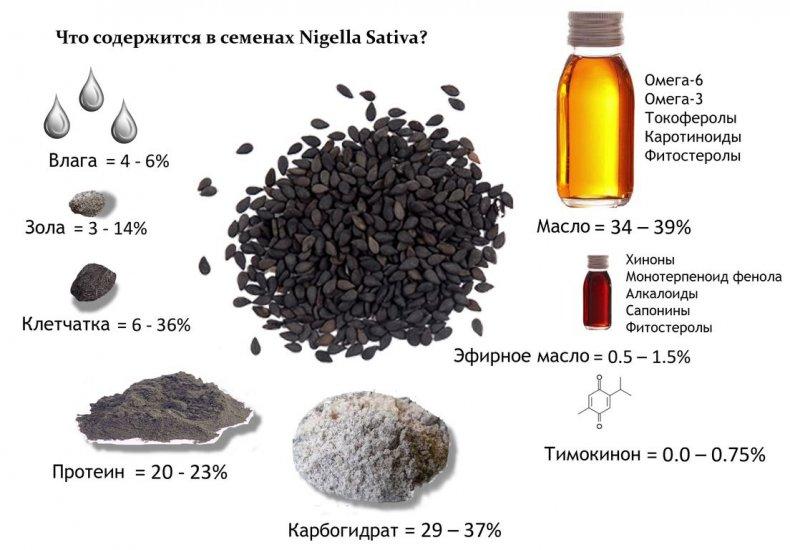 тмин, тимьян, эфирной основе, европейской части